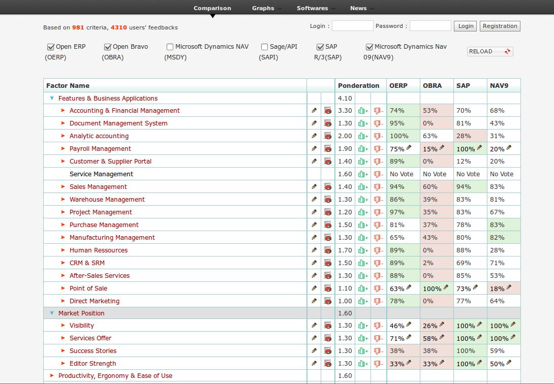 Comparativa de OpenErp con otros ERPs: OpenBravo, Microsoft Dynamics Nav, Sage/API.