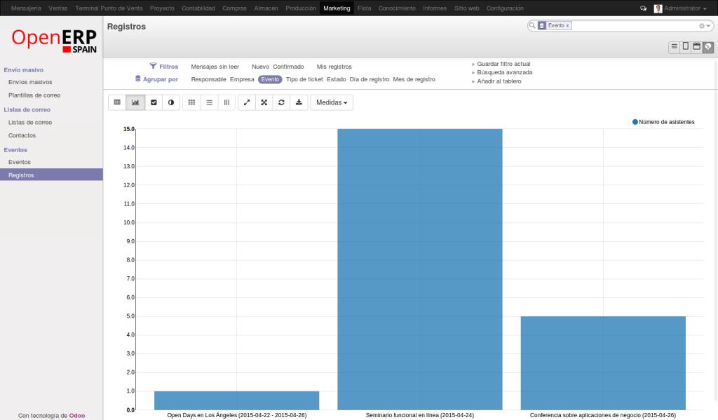 Estadísticas de Eventos Online . OpenErp 8.0 (Odoo)